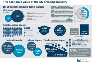 The-economic-impact-of-the-EU-shipping-industry